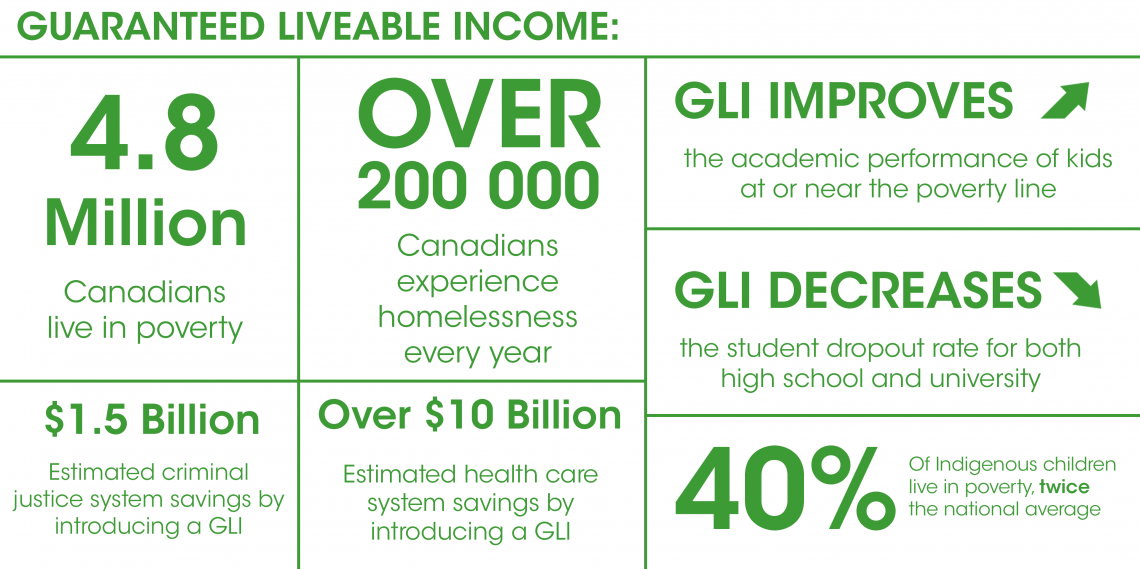 Guaranteed Livable Income: 4.8 Million Canadians live in poverty; Over 200,000 Canadians experience homelessness every year; GLI improves the academic performance of kids at or near the poverty line; GLI decreases the student dropout rate for both high school and university; $1.5 Billion estimated criminal justice system savings by introducing a GLI; Over $10 Billion estimated health care system savings by introducing a GLI; 40% of Indigenous children live in poverty, twice the national average